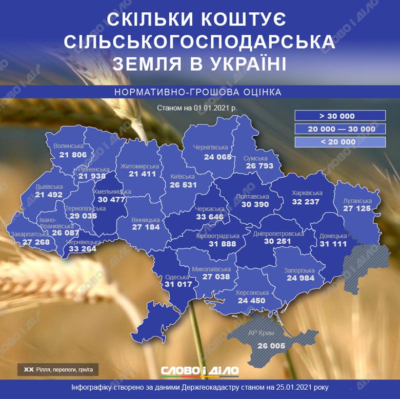 Земля на Кіровоградщині дорожча, ніж у Криму